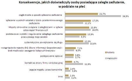 fot.. wykres - konsekwencje osób posiadających zadłużenie