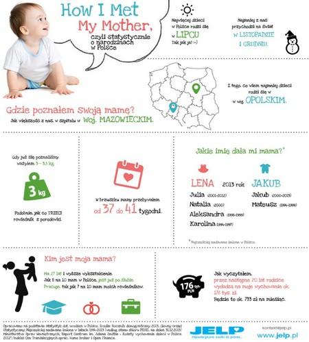 fot. Jak poznałem swoją mamę. Infografika. JELP