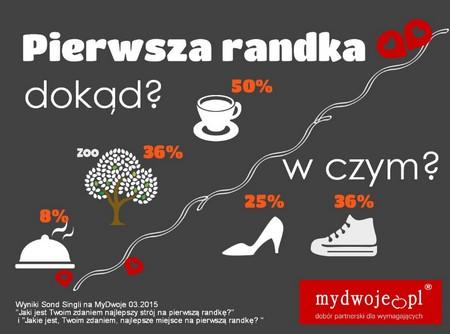 fot. MyDwoje.pl. Pierwsza randka
