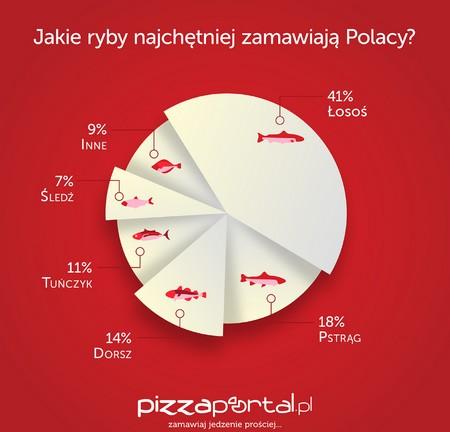 fot. PizzaPortal.pl