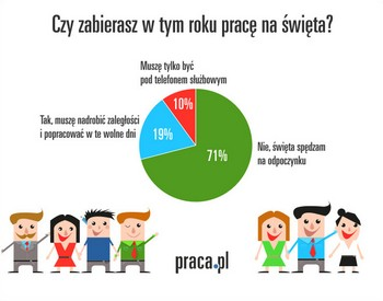fot. Praca.pl